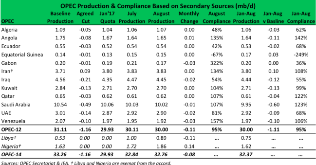 OPEC Production and Compliance_Sept 22