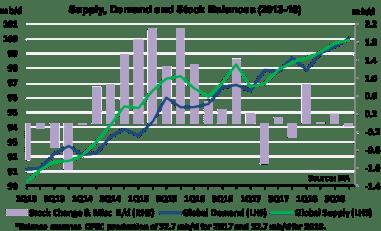 Supply Demand and Stock Balances_Sept 22