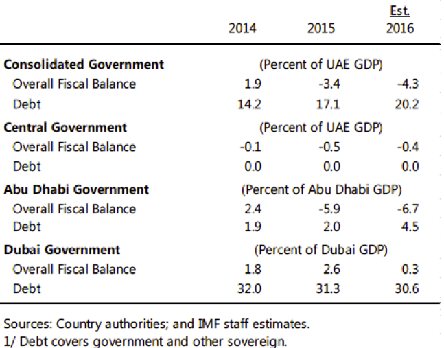 AGSIW | UAE Fiscal Policy: Shining Light on Federal Resource