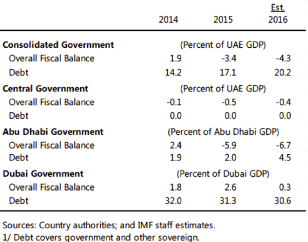 Overall Deficit and Debt, UAE