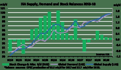 IEA Supply Demand and Stock Balances