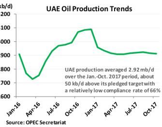 UAE Oil Production Trends