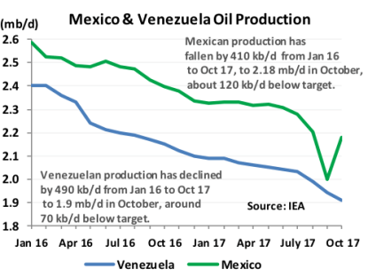 Mexico and Venezuela Oil Production