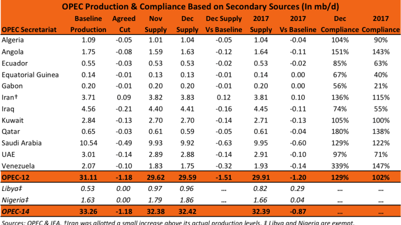 OPEC Production and Compliance