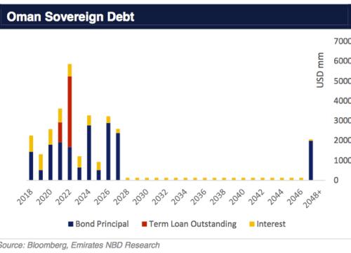 Oman Sovereign Debt