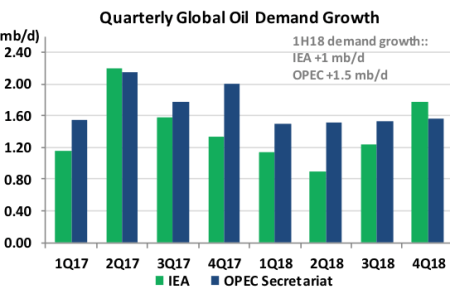 Quarterly Global Oil Demand Growth