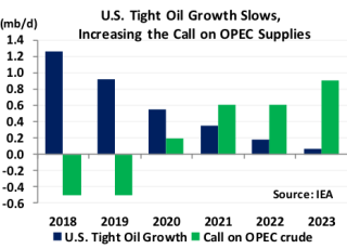 US Tight Oil Growth Slows