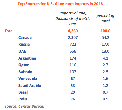 US Aluminum Import Sources