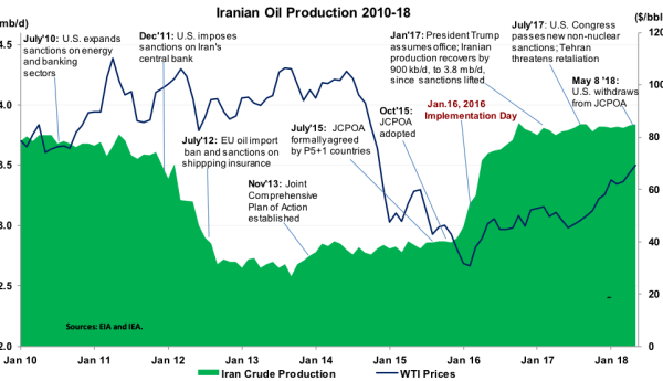 Iran Oil Production
