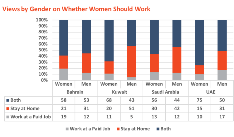 Views by Gender on Whether Women Should Work