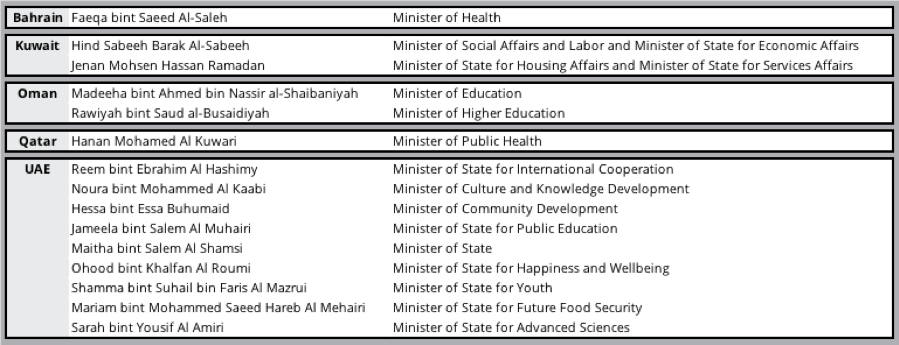 Ministerial posts