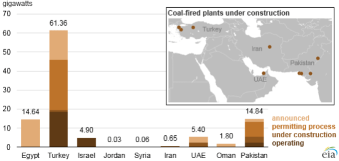 Coal Fired Generation Capacity In and Around the Gulf Arab States