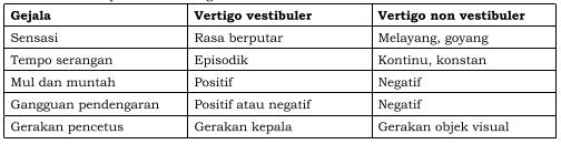 Tabel perbedaan vertigo vestibuler dan non vestibuler