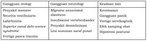 Tabel Diagnosis banding