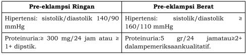 Kategori pre-eklampsia berdasarkan gejala-gejala kliniknya