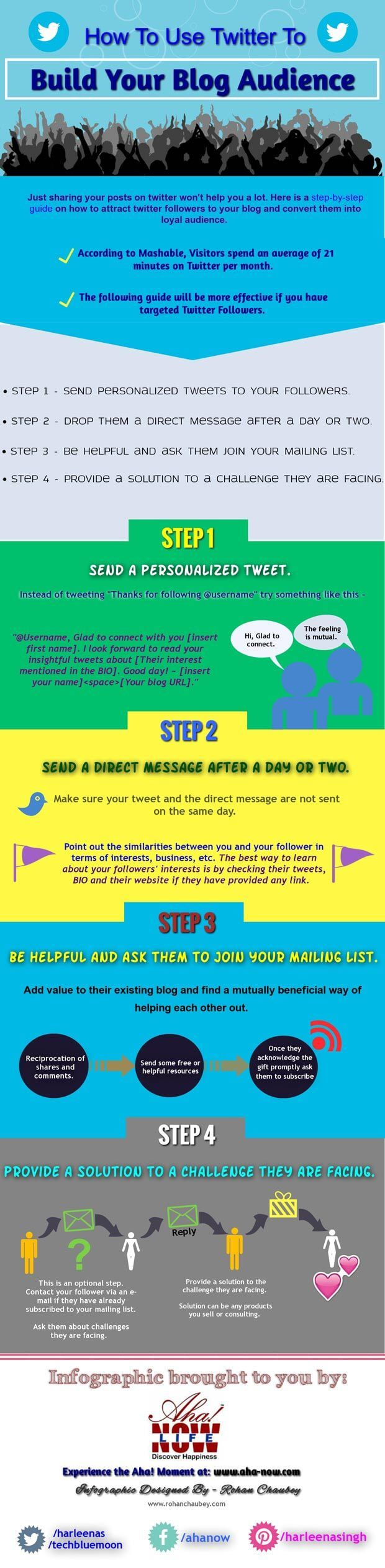 infographic of how to use Twitter to build a blog audience