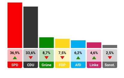 Verkiezingen in Nedersaksen. De Duitse buren van Groningen en Drenthe
