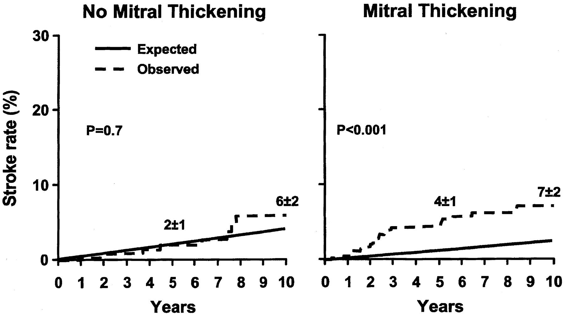 Cerebral Ischemic Events After Diagnosis Of Mitral Valve
