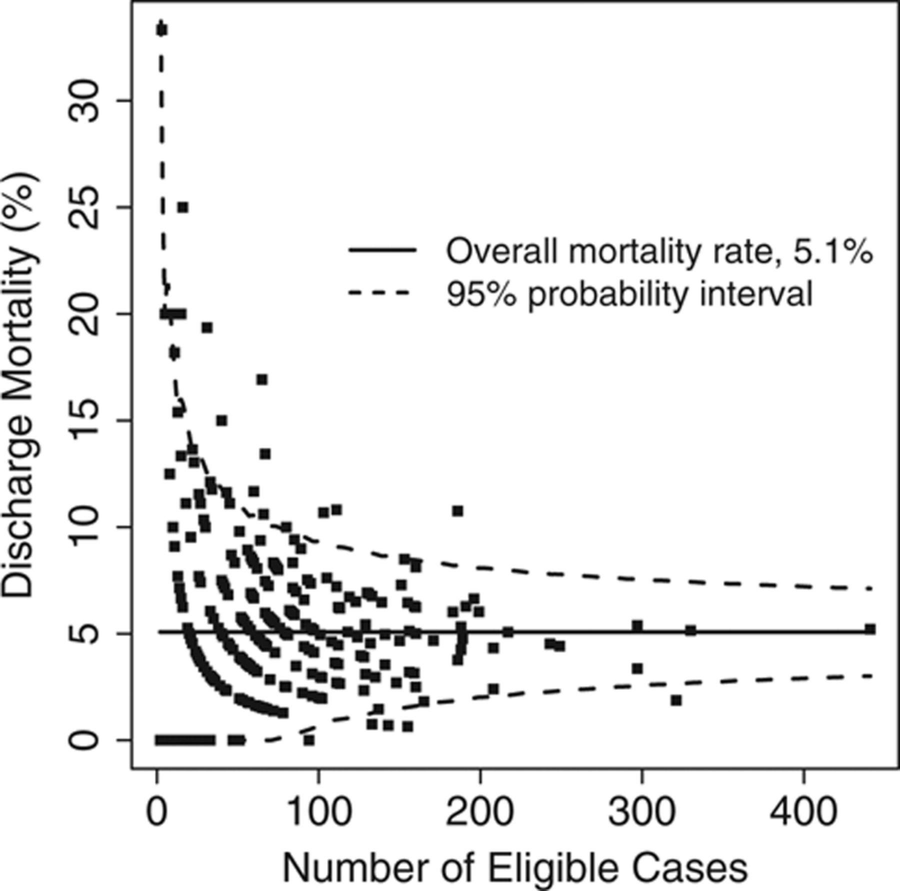Variation In Hospital Risk Adjusted Mortality Rates