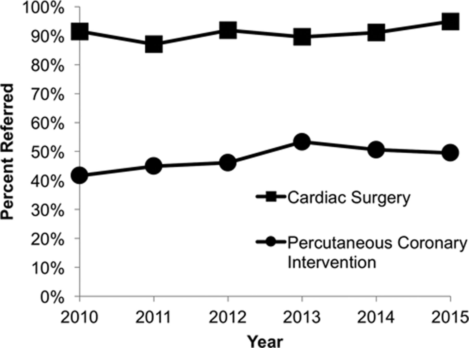 Referral To Cardiac Rehabilitation After Percutaneous