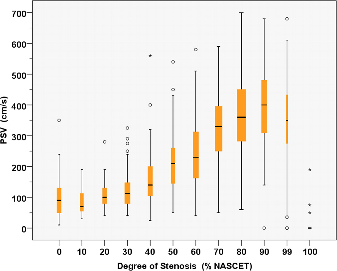 Grading Carotid Stenosis Using Ultrasonic Methods