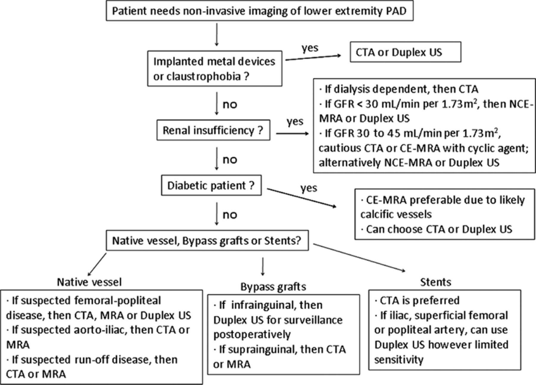 Multimodality Imaging Of Lower Extremity Peripheral