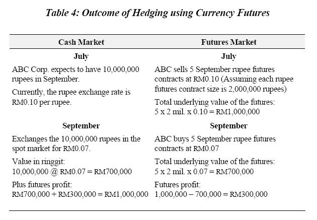 Fx options notes