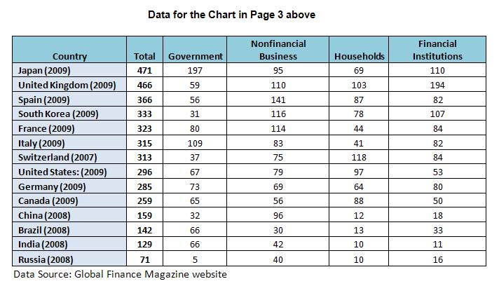 Data for the Chart in Page 3 above