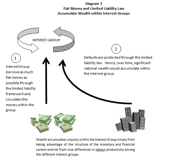 Fiat Money and Interest-Groups Diagram 3