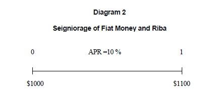 Seigniorage of Fiat Money and Riba