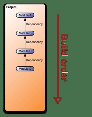 Reactor avec dépendances du module