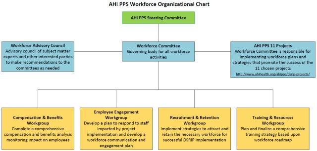 AHIPPSWorkforceOrgchart.png