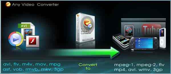 تحميل برنامج محول لواحق الفيديو Any Video Converter 5.6.6