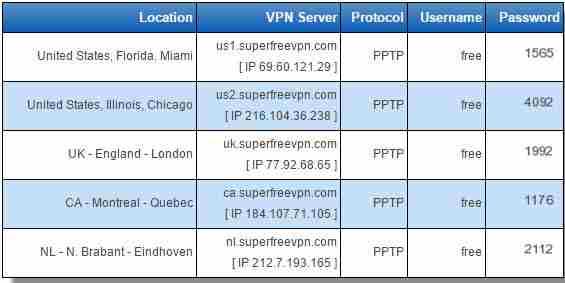افضل خمسة شبكات VPN في العالم