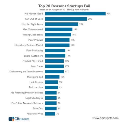 Top-20-reasons-startups-fail