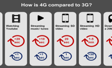 Indosat Ooredoo Komersialisasikan Jaringan 4G LTE di Indonesia