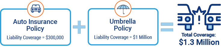 Umbrella Policy Graphic