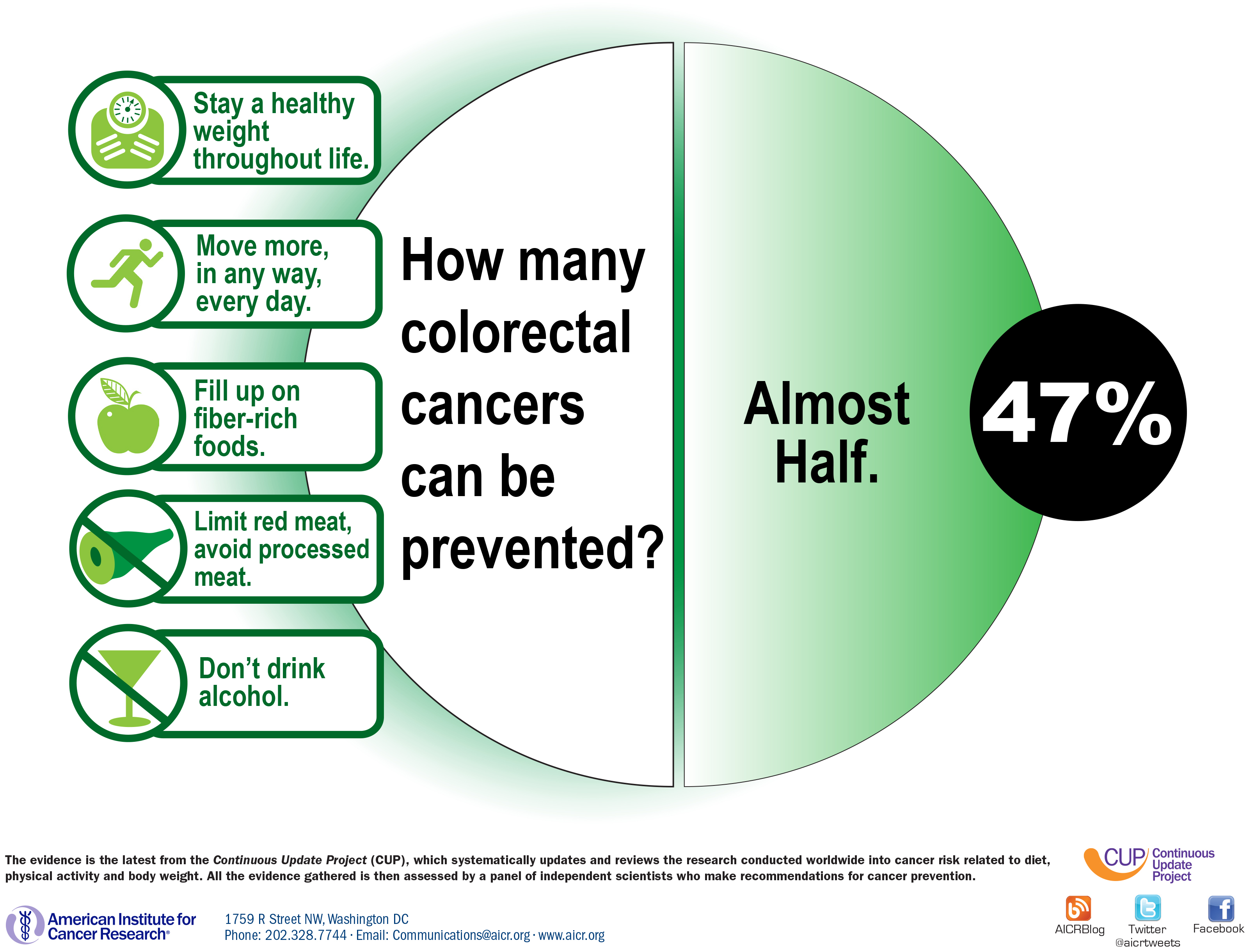 Colon Cancer Prevention Diet