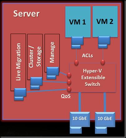 Server host