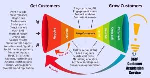 360 Degree customer acquisition marketing service