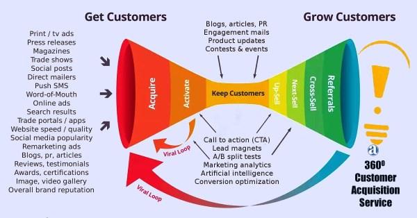 Free Marketing Ideas For B2b Companies Marketing