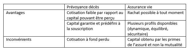 Différence contrat prévoyance décès et le contrat d'assurance-vie.