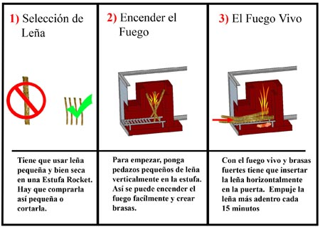 Rocket Stove Instructions [Spanish]