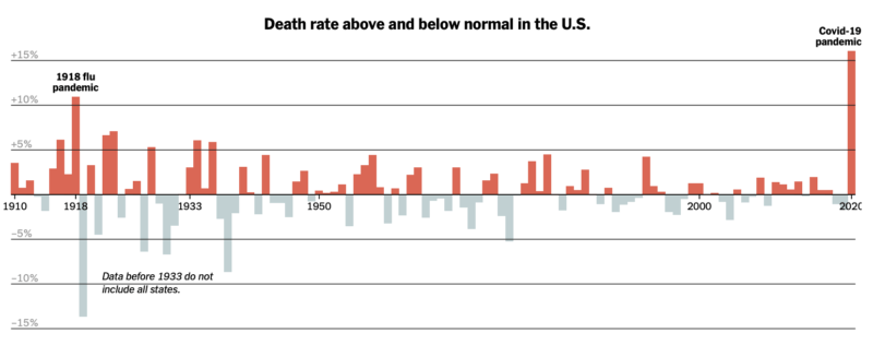 death rate above and below