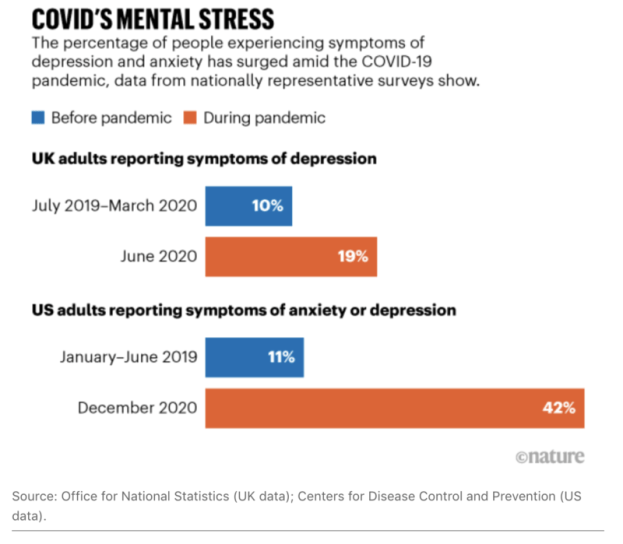 covid mental stress in the UK