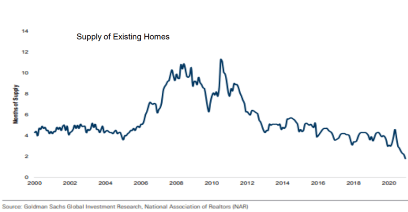 Supply of Existing Homes