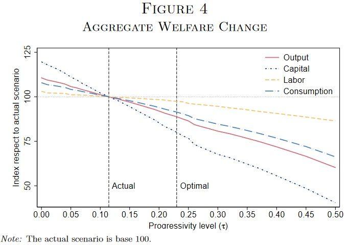 aggregate welfare change