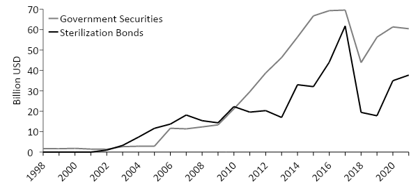 Central Bank of Argentina: Claims on Government and Outstanding Bonds