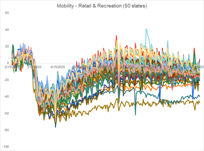 mobility retail and recreation
