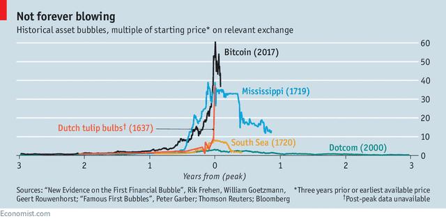 historical asset bubbles